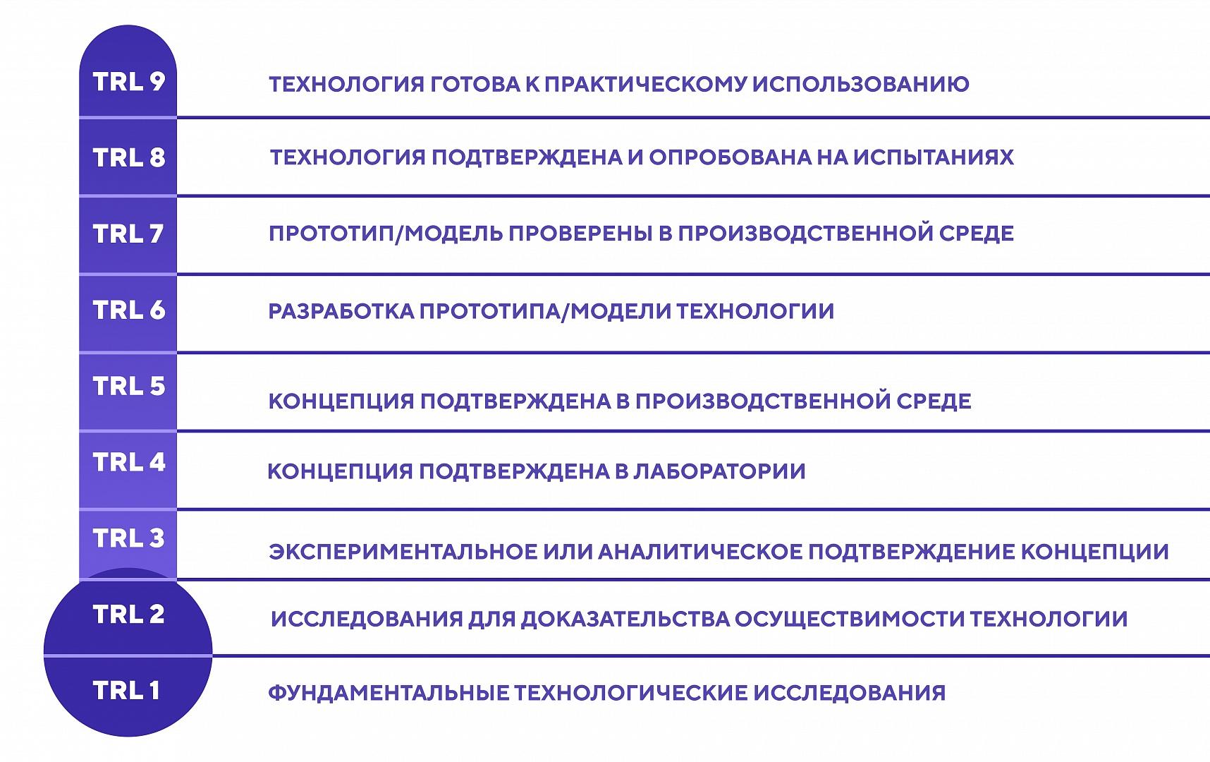 Методологические указания в оценке TRL