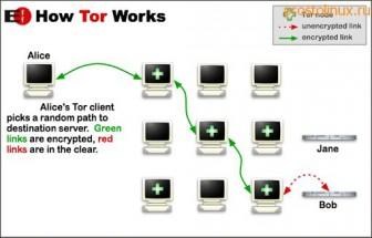 как обойти блокировку сайтов с tor