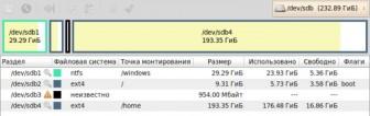 разделы линукс при установке